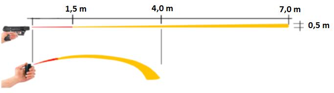 Piexon trajektorie výstřelu