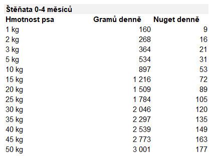 tabulka-davkovani-barf-krmiva-natures-menu-pro-stenata-0-4-mesice