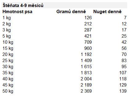 tabulka-davkovani-barf-krmiva-natures-menu-pro-stenata-4-9-mesicu