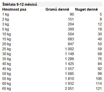 tabulka-davkovani-barf-krmiva-natures-menu-pro-stenata-9-12-mesicu