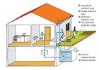 Akumulace srážkové vody pro splachování WC a zálivku zahrady
