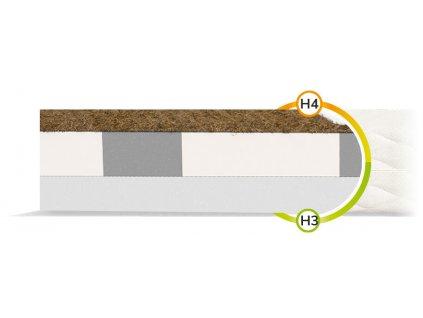 Penové matrace s kokosom Turner 200x160