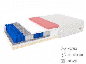 Matrac s pamäťovou penou a ovčou vlnou - Daysi 200x140