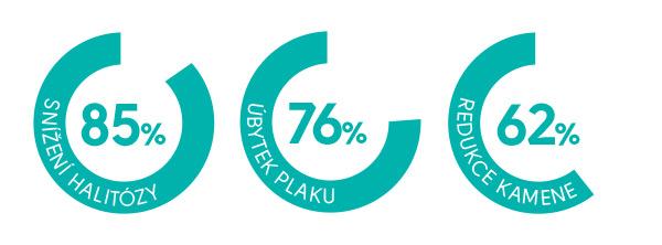 studie_procenta