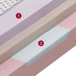 CremosaM500-Matratze-Optimo_Detail_Querschnitt