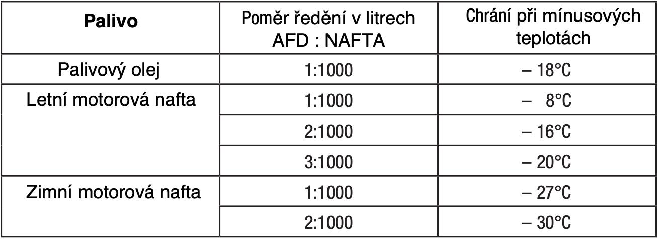 AFD_tabulka