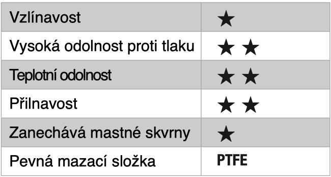 FTS_tabulka