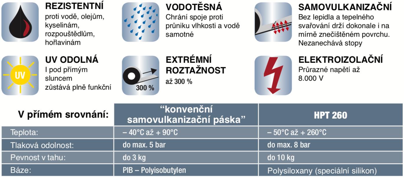 HPT_tabulka