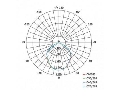 EMOS Lighting LED reflektor PROFI, 30W neutrální bílá ZS2630