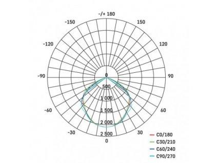 EMOS Lighting LED reflektor PROFI, 50W neutrální bílá ZS2640