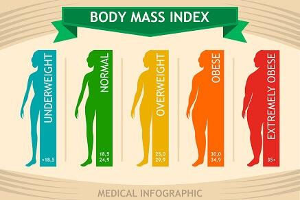 Jak vypočítat BMI?