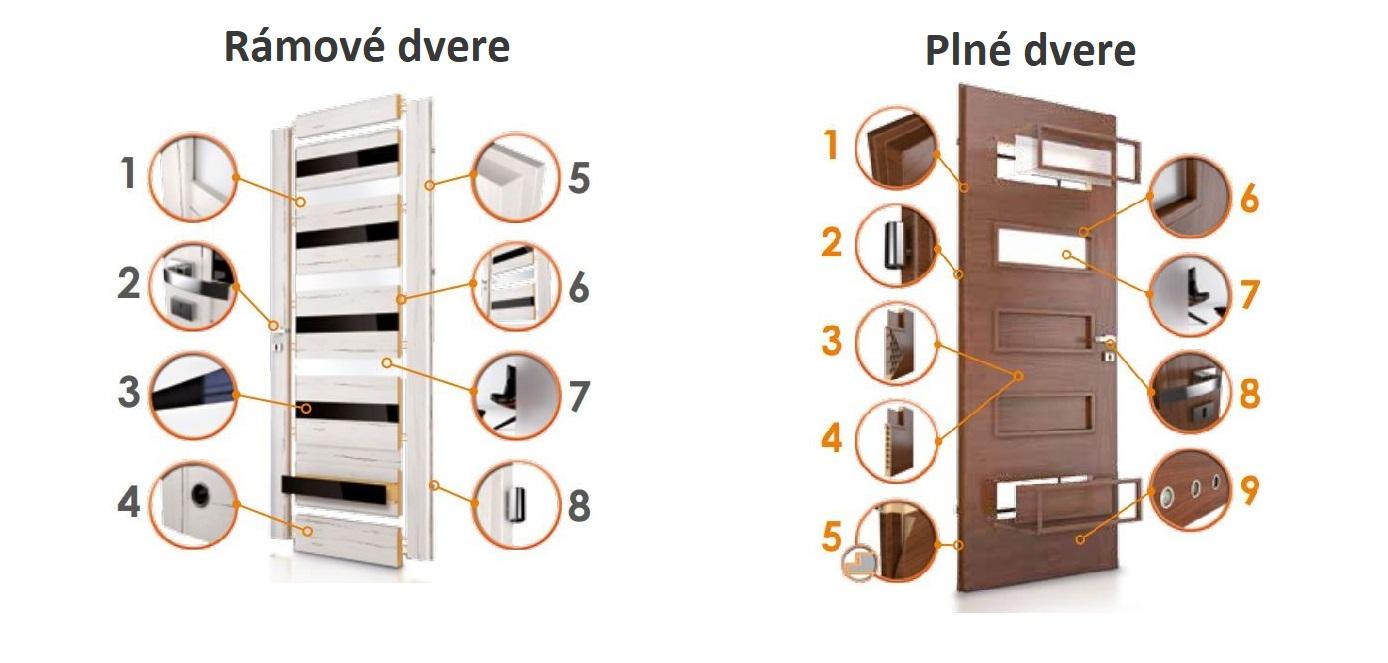 dvere-konstrukcia