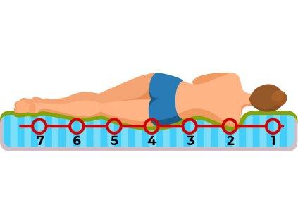 Luxusný  matrac EXCELENT