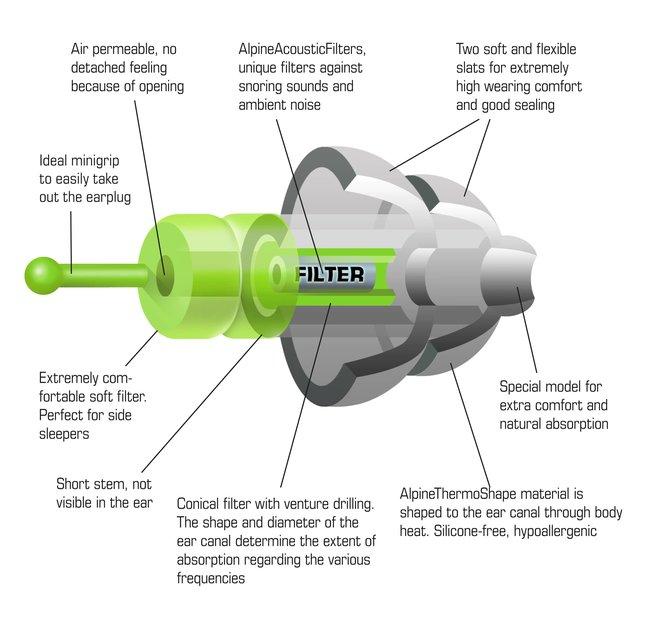 Špunty do uší na spaní Alpine SleepSoft technické specifikace