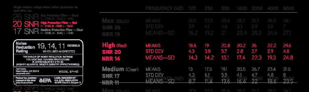Hodnoty utlumení EarPeace HD Earplugs