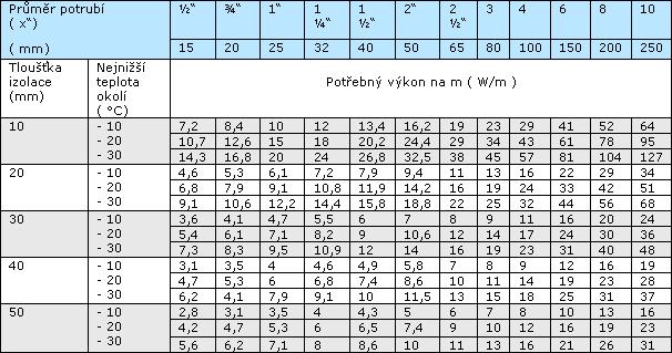 tabulka-ochrana-potrubi