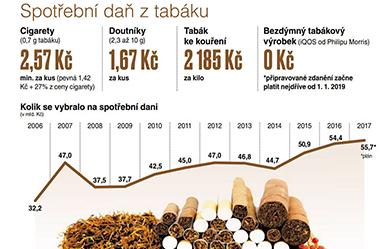 Stát chce spotřební daň pro cigarety HEETS do IQOS již od roku 2019