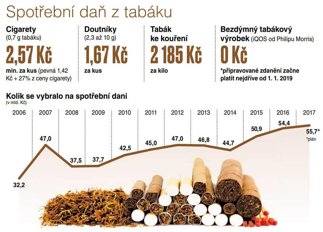 Spotřební daň z tabáku a HEETS cigaret