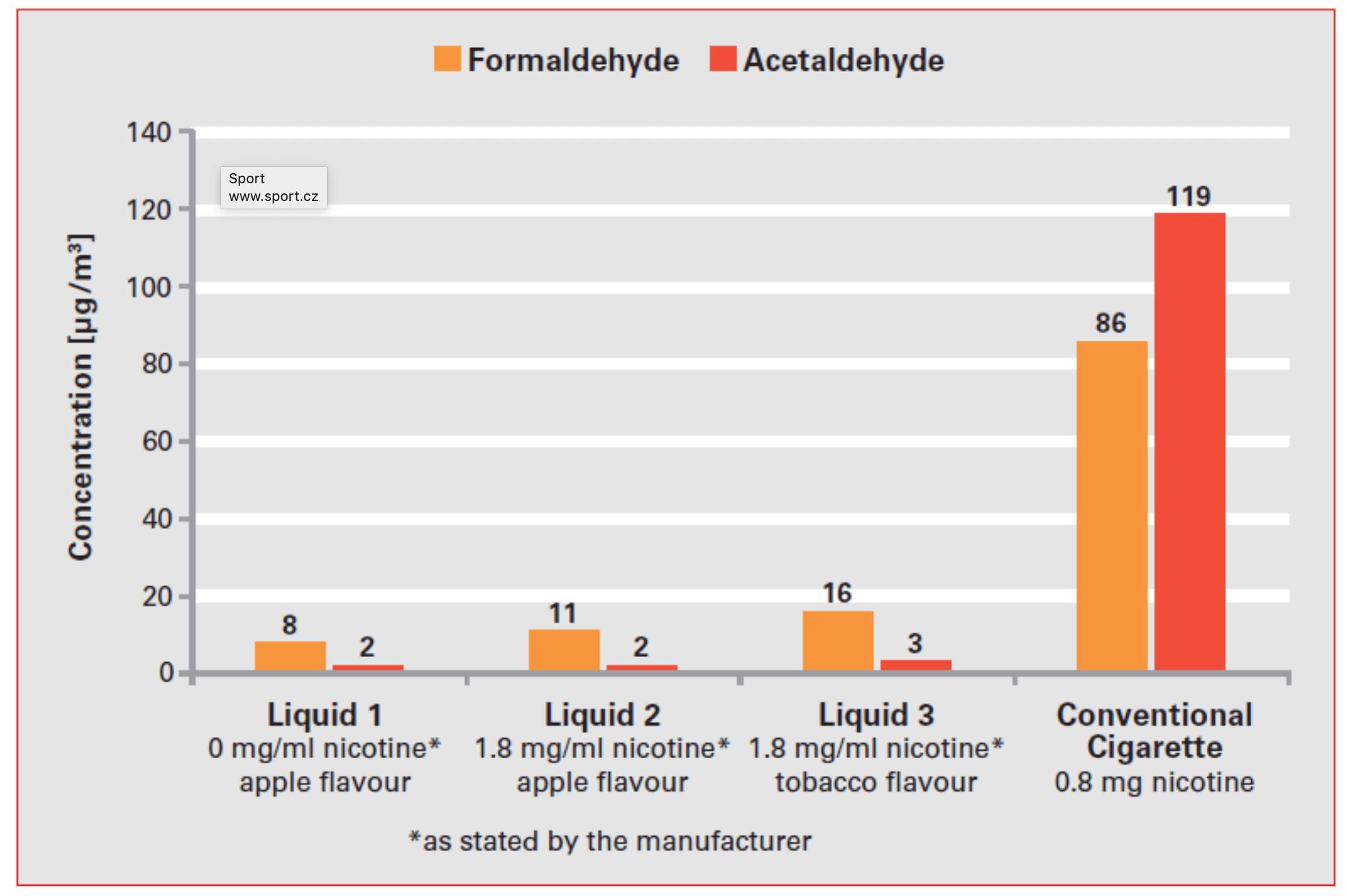 Graf 1: Koncentrace formaldehydu a acetaldehydu ve vnitřním vzduchu po použití elektronické cigarety naplněné různými e-liquidy a po klasické cigaretě.