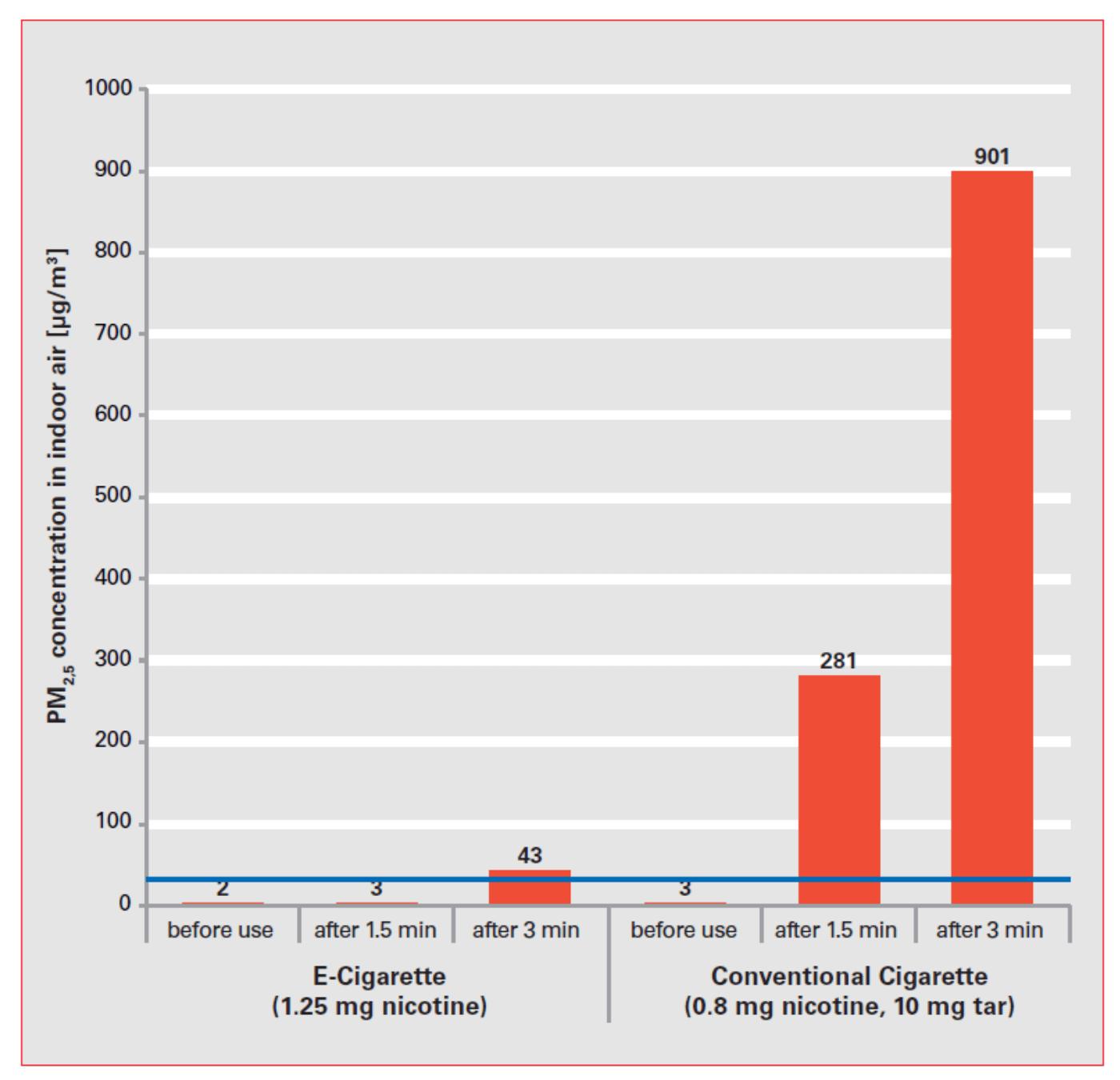 Graf 2: Koncentrace částic ve vnitřním vzduchu před a po užití e-cigarety (vlevo) a před a po užití klasické cigarety (vpravo).