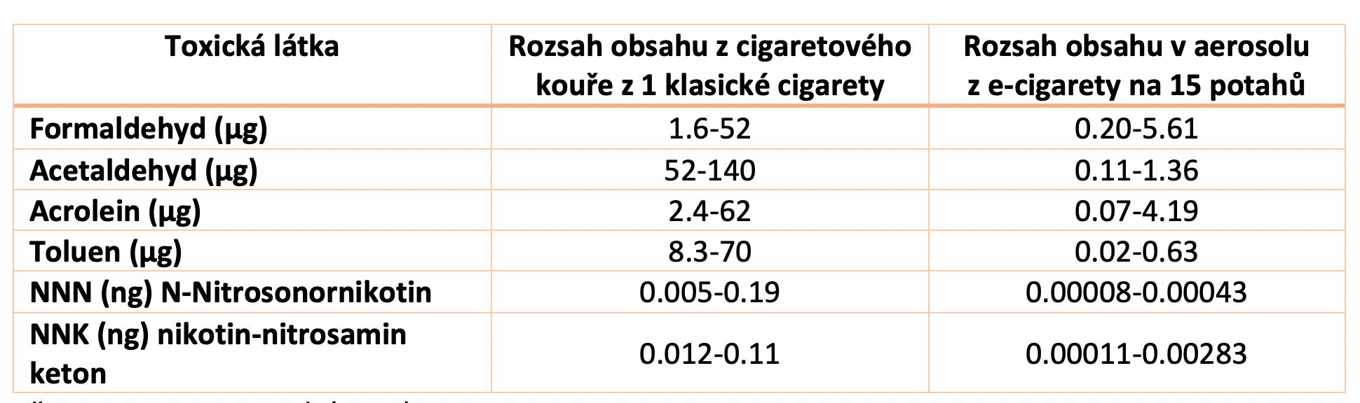Tabulka toxických látek klasické cigarety vs elektronické cigarety