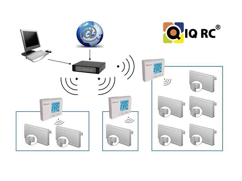 IQRC Zónová regulácia