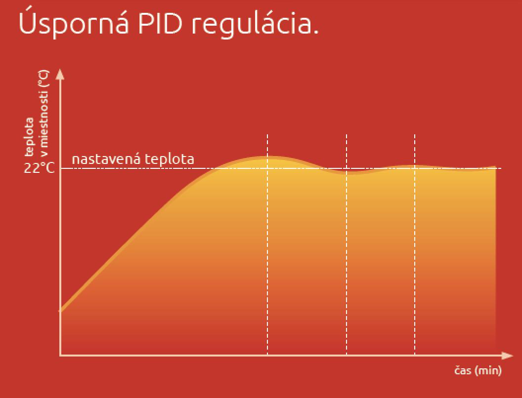PID regulácia