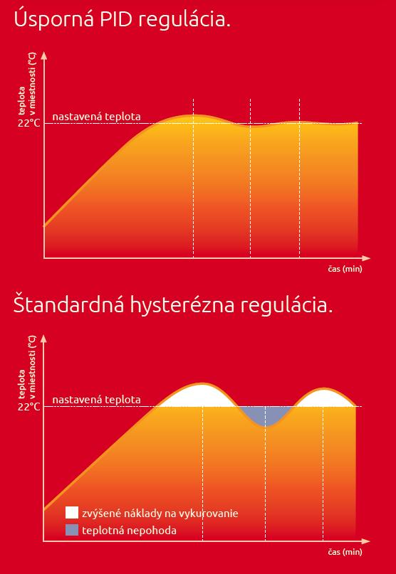 PID regulácia vykurovania - elektrickyradiator.sk