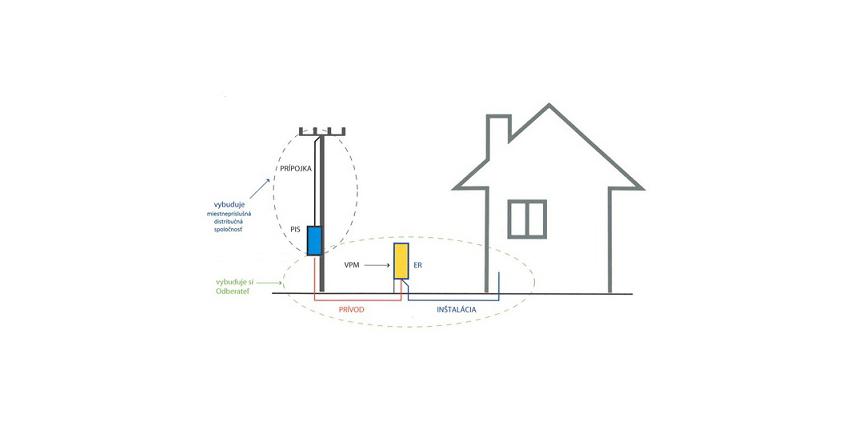 schema-elektrickej-pripojky