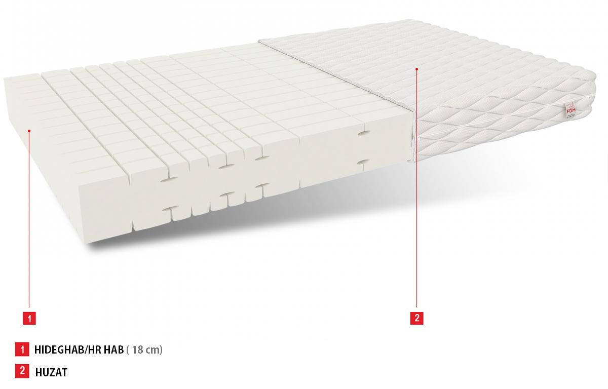 HR habmatrac Sansa 200x160