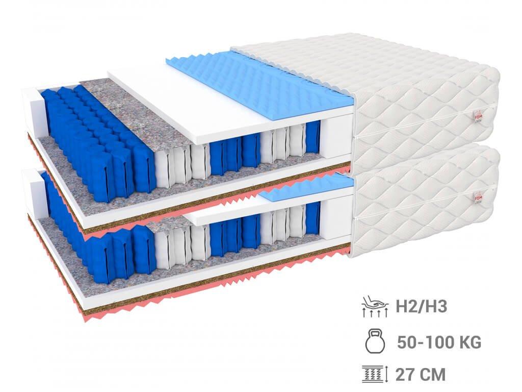Gina Max táskarugós matracok 90x200 (2 db) - 1+1