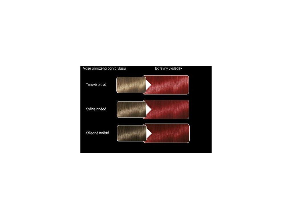 Syoss Color Baseline 5 - 29 Intenzivní červený barva na vlasy