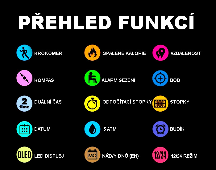 PREHLED-FUNKCI-GTUP-1120