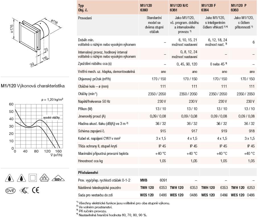 helios_m1-120_parametry