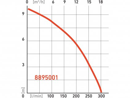 EXTOL PREMIUM 8895001 čerpadlo ponorné kalové, 750W, 18000l/hod=300l/min