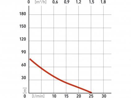 "EXTOL PREMIUM 8895061 čerpadlo do vrtu, 370W, 72m, 1500l/h, 75mm, 1"""