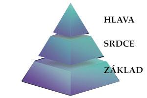 pyramida-přísad-parfému