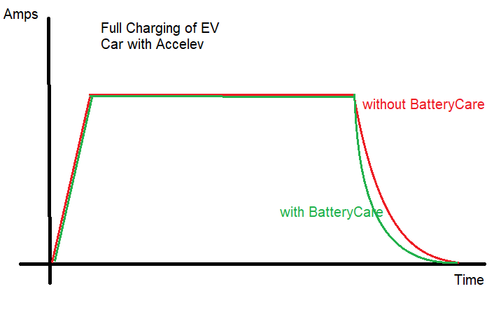 More explanation - Batterycare function
