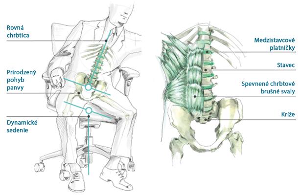 zdrave-ergonomicke-sedenie-fitlopta-zdravotna-stolicka-3