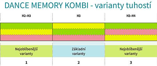 tabulka-tuhosti-dance-memory-kombi-01
