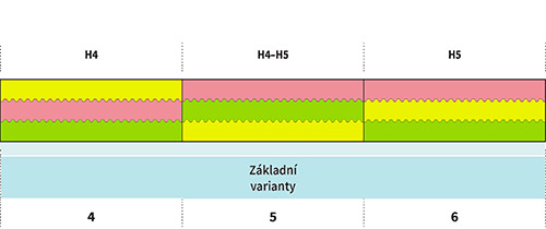 tabulka-tuhosti-dance-memory-kombi-02