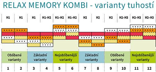 relax-memory-kombi-tabulka-tuhosti-do-popisu-01-500px