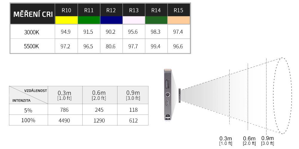 film-technika-sunwayfoto-kamerové-led-světlo-s-integrovanou-baterií-měření-cri-svítivost