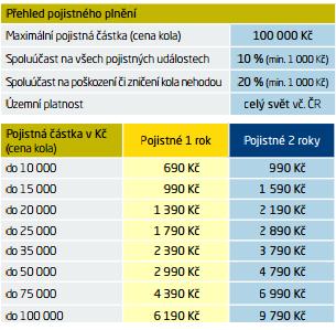 pojisteni_cena