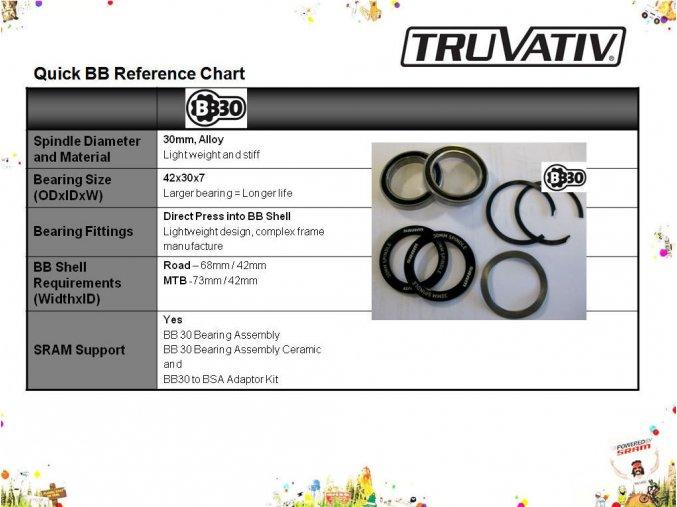 Osa Truvativ BB30