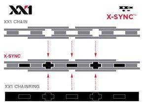 Řetěz SRAM PC XX1 HollowPin 118 článků, se spojkou Powerlock, 11-rychlostní