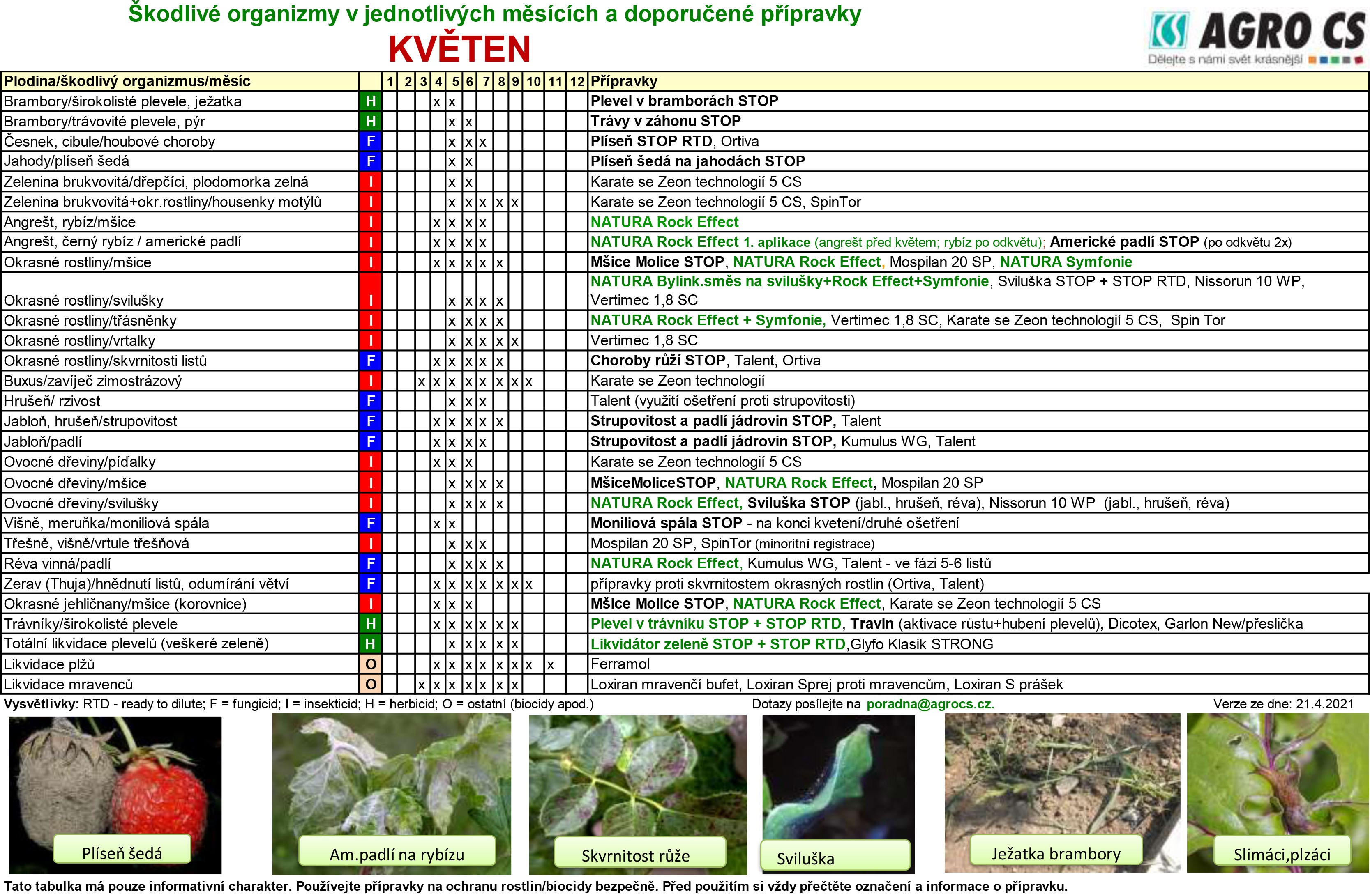 Kdy a čím ošetřovat rostliny proti nejčastějším škůdcům