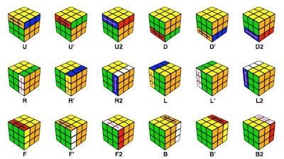 Rubikova kostka - značení