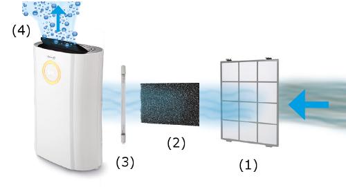 Sušička a čistička vzduchu Clean Air Optima CA-707 filtruje vzduch pomocí uhlíkového filtru, UV lampy a ionizátoru