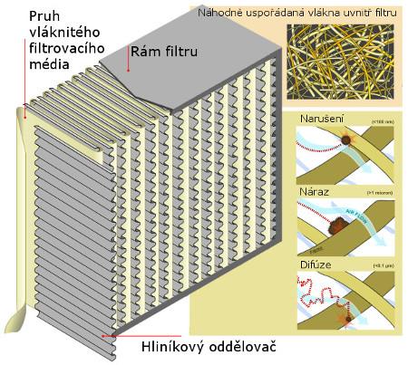 HEPA_Filter_diagram_cz